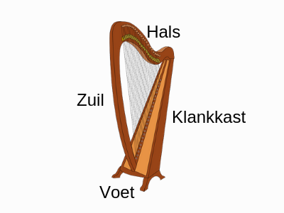 Basis harples 1 - de Harp